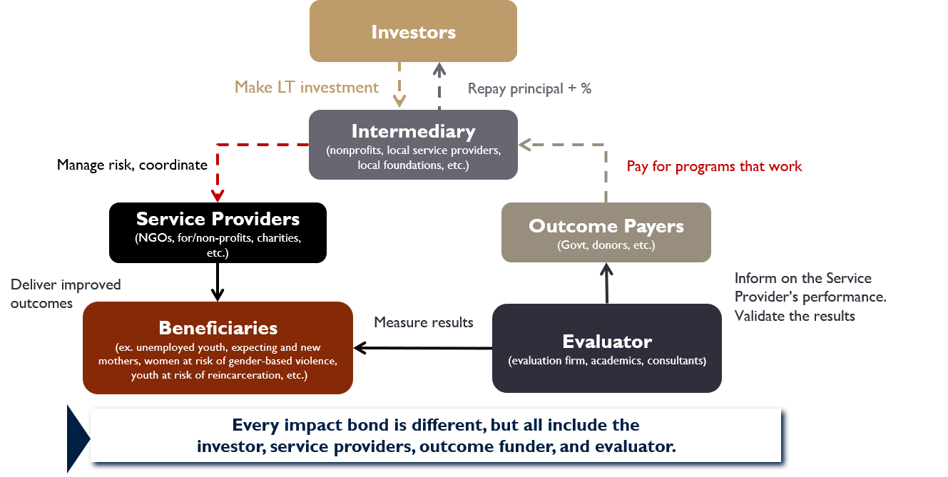 IB Financial Structure