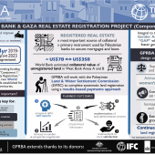Infographic: West Bank and Gaza Real Estate Registration Project